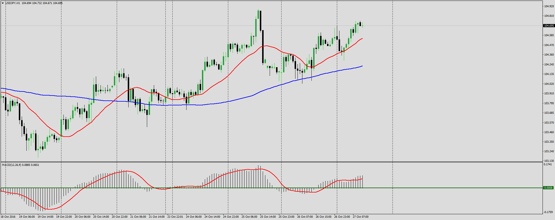 2 MA trading strategy Forex analysis for October 27