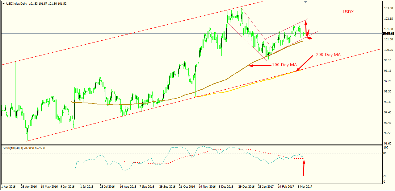 USDX Technical Outlook ahead of FOMC