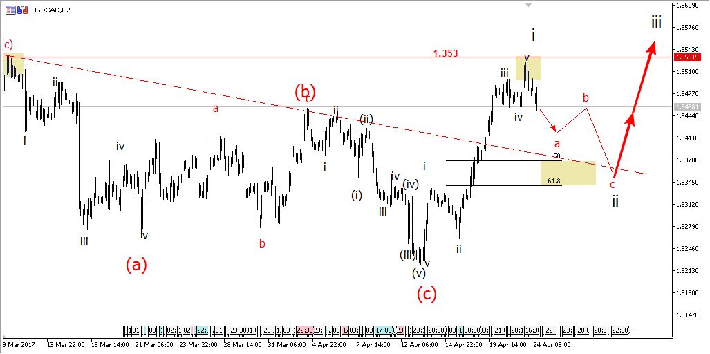 24 April USDCAD daily Elliott wave analysis