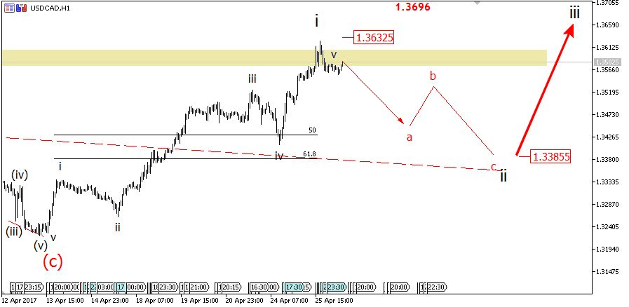 26 April USDCAD daily Elliott wave analysis