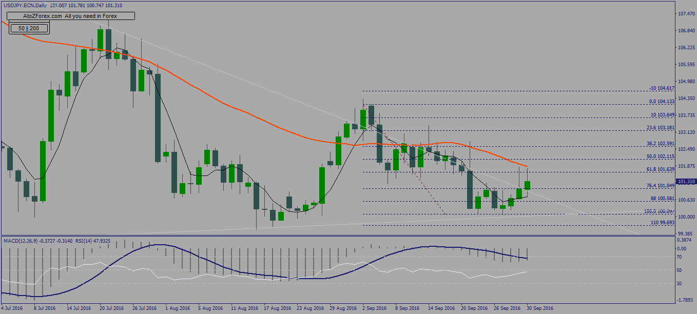 Weekly technical USDJPY & AUDUSD analysis into NFP
