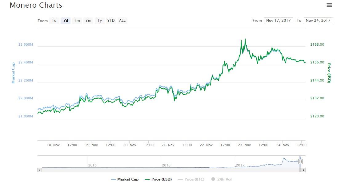 zcash cryptocurrency market cap