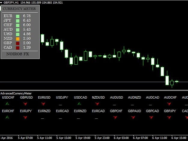 ADX Candles Metatrader 4 Indicator   MT4 Chart Providers