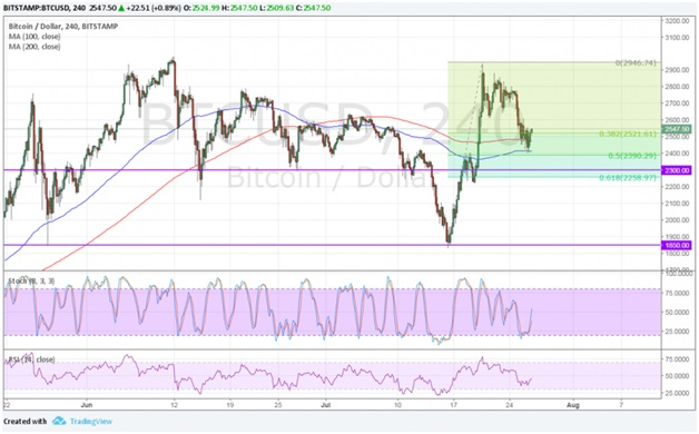 27 July Bitcoin technical analysis