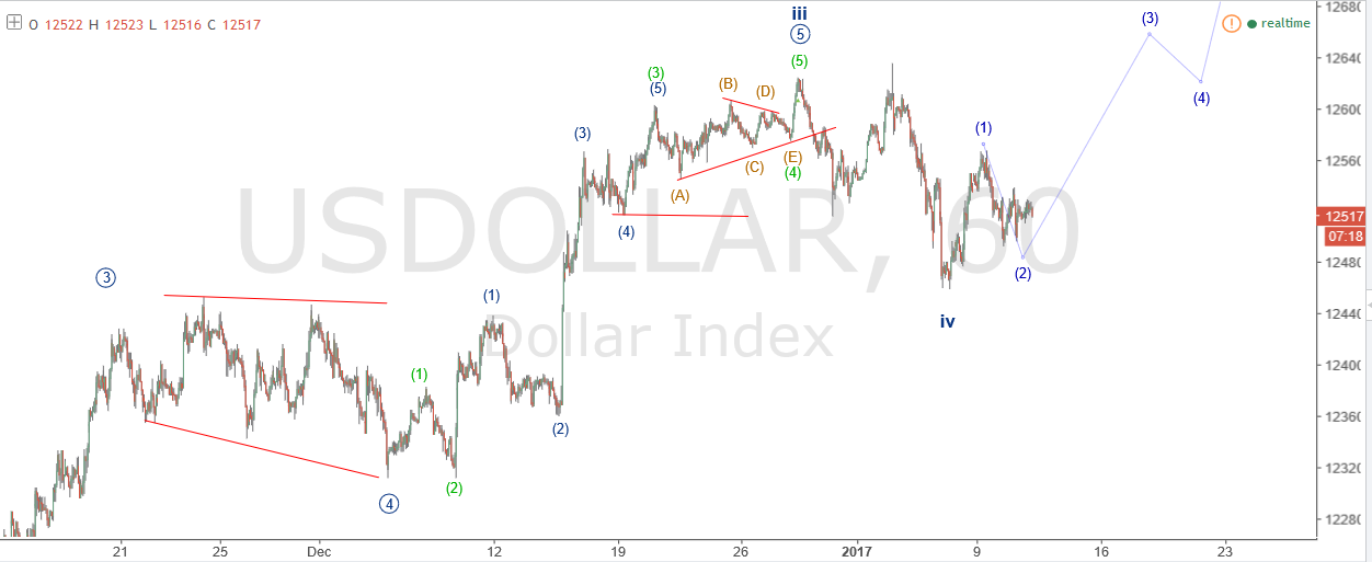 dollar technical analysis
