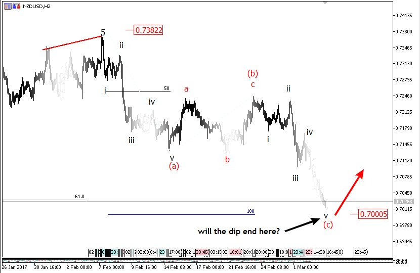 6-10 March Weekly Elliott wave analysis