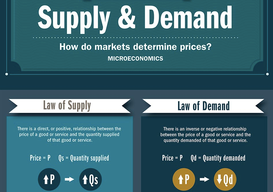 Supply and Demand Trading in Forex