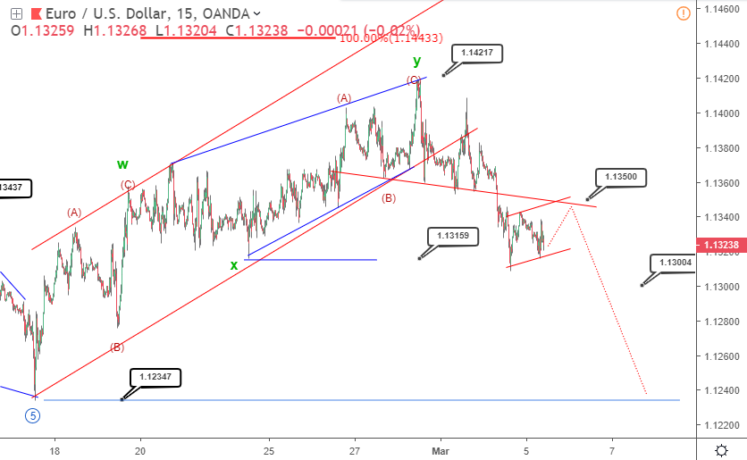 EURUSD Elliott wave analysis