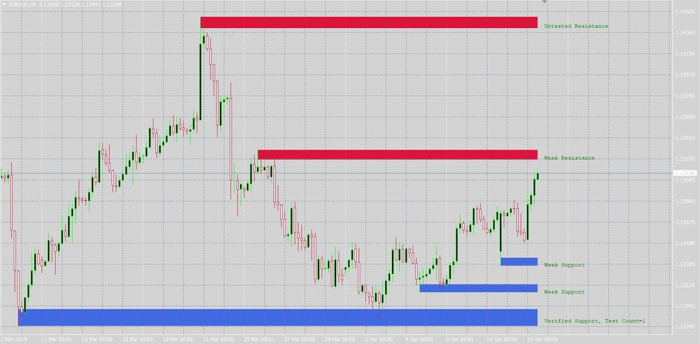 Important Support Resistance Price Zones Indicator