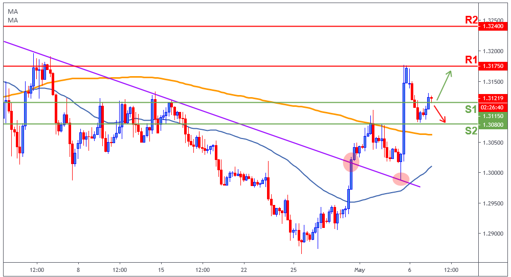 GBPUSD analysis, British pound bullish momentum