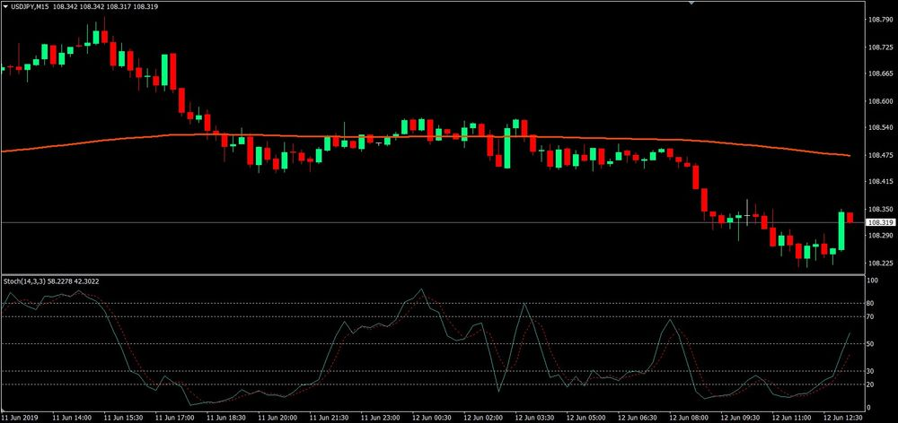Stoch EMA Filter Forex Trading Strategy