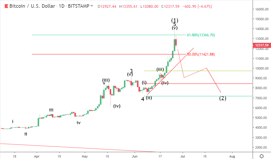 27 June Bitcoin Price Prediction