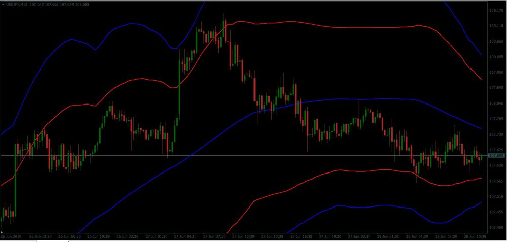 Bollinger Band Grid Forex Trading Strategy