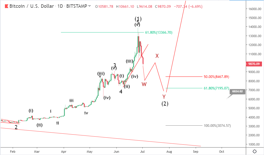 waves cryptocurrency price prediction