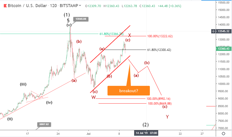 17 July Bitcoin price prediction