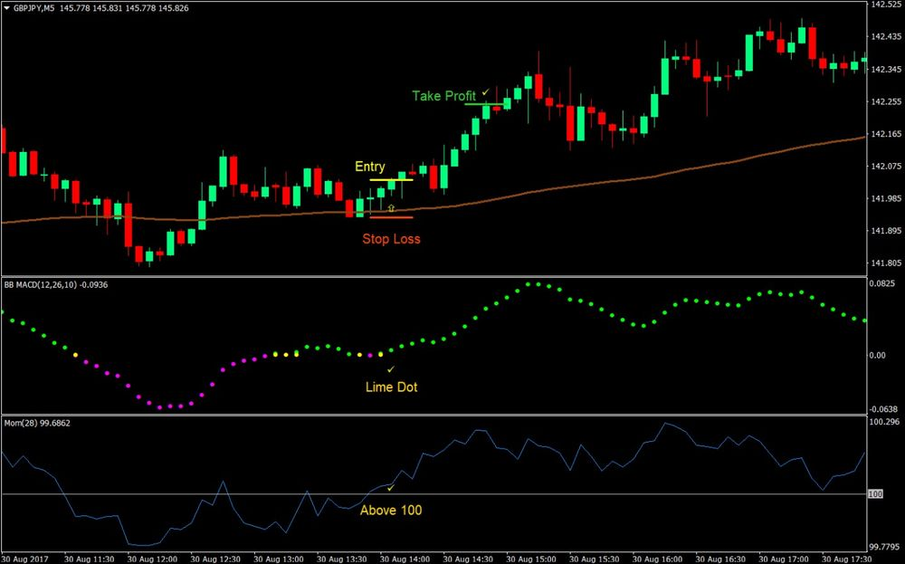 Momentum Indie Forex Trading Strategy