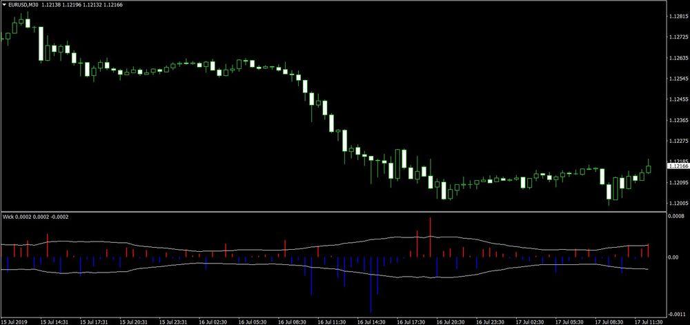 Atoz forex indicators