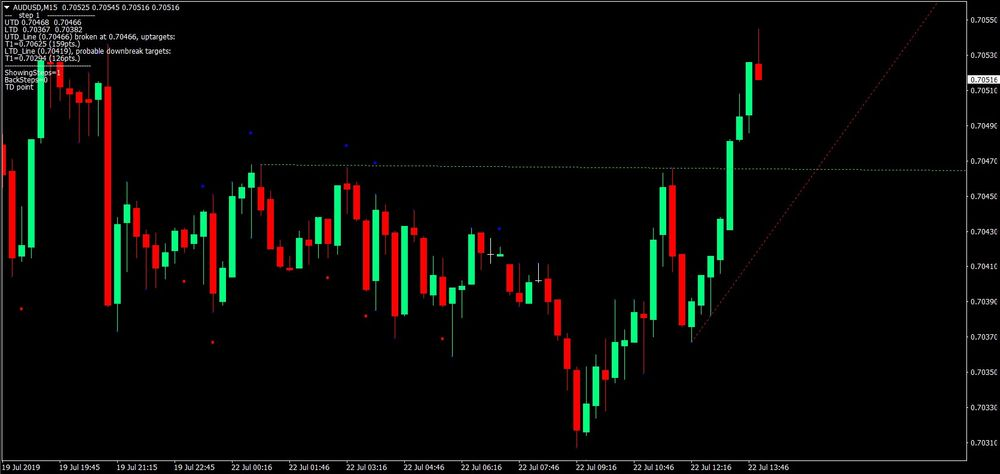 Forex Trendline Break System