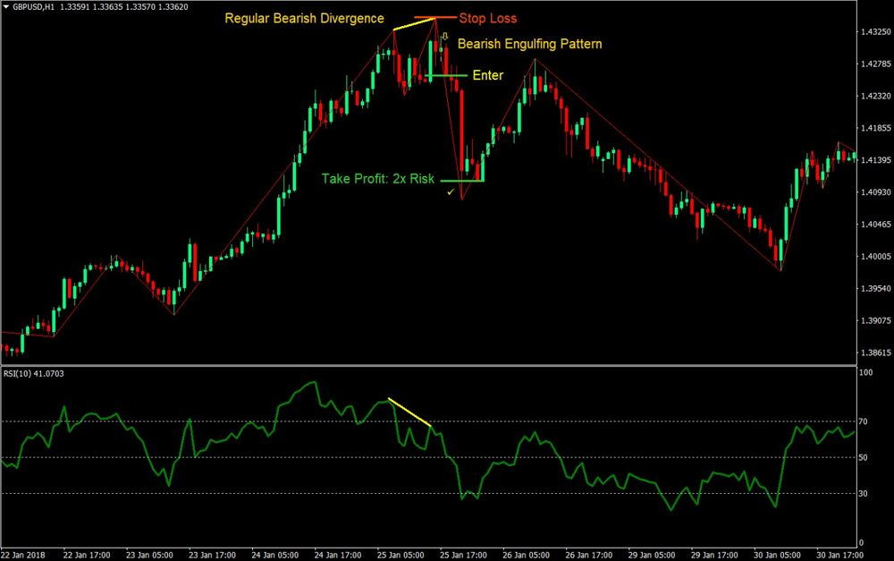 RSI Divergence Forex Trading Strategy