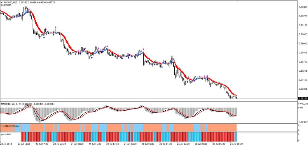 Divine Green Forex Scalping Strategy