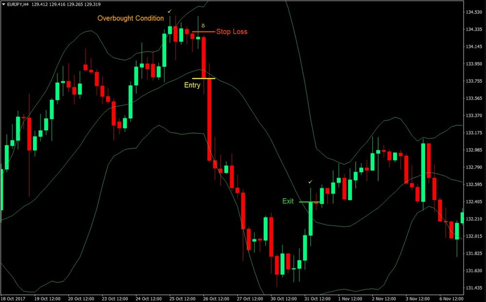 Sentiment Change Forex Swing Trading Strategy