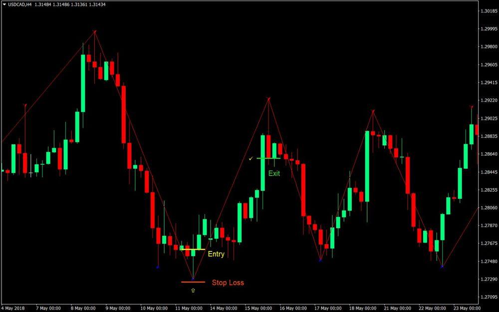 ZigZag Arrow Forex Trading Strategy