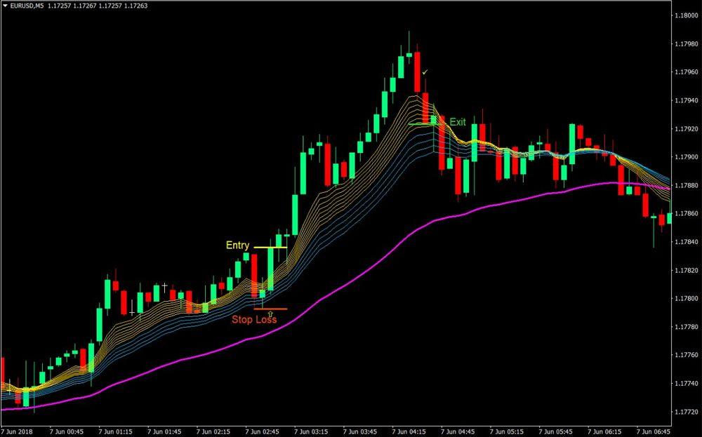 Rainbow MA Forex Day Trading Strategy