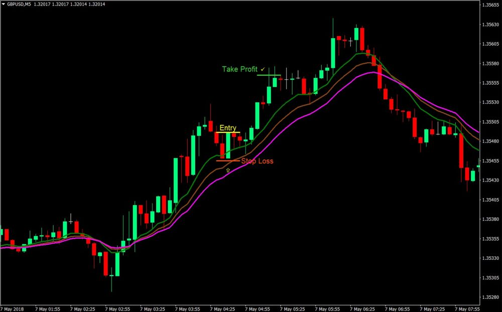 Speed Runner Forex Trading Strategy