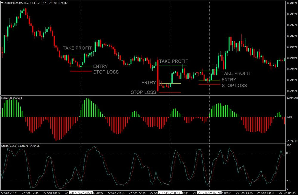 Fisher and Stochastics MT5 Forex Trading Indicator