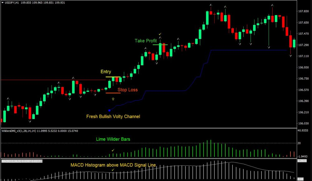 Cronex Impulse MACD MT5 Forex Indicator