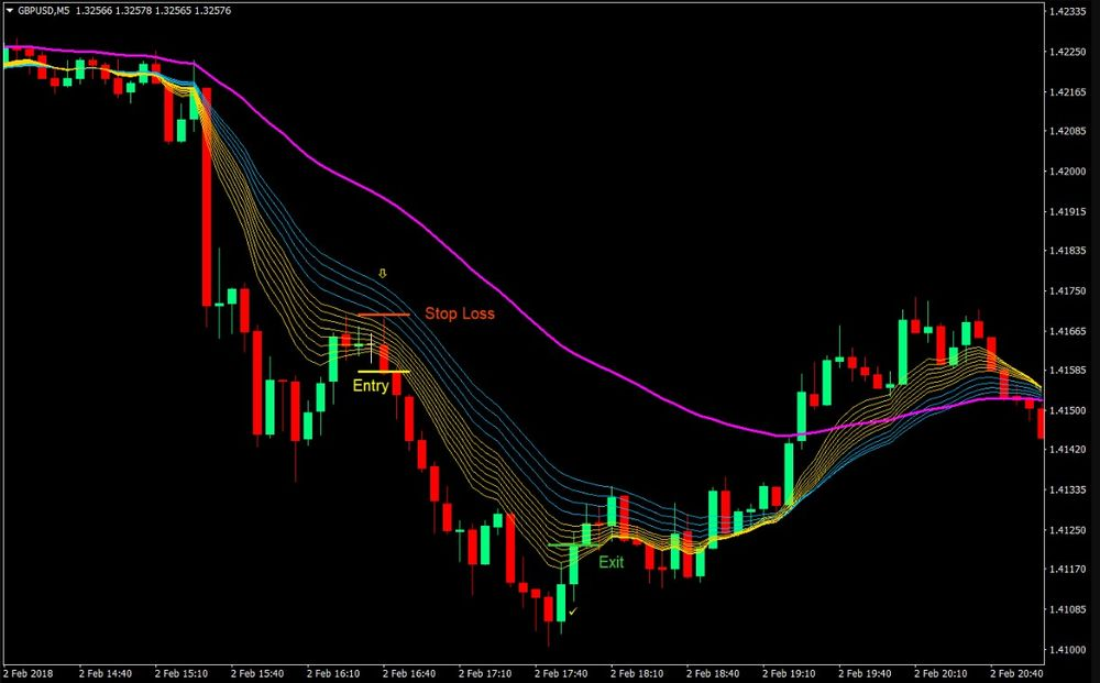 Sonic Wave Forex Day MT4 Trading Strategy