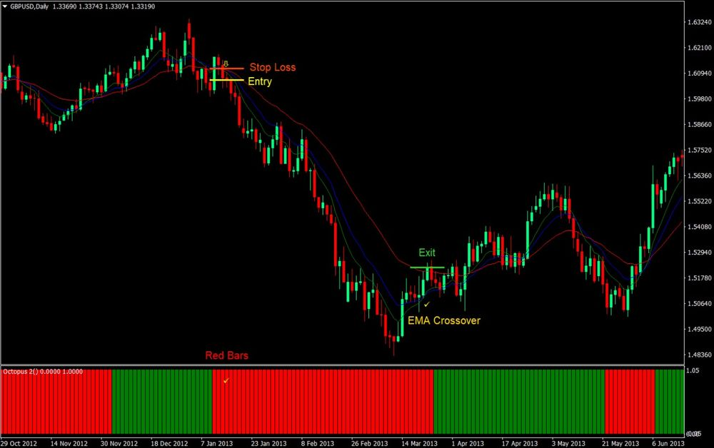 EMA Crossover Forex Trading Strategy