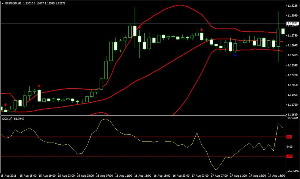 CCI Divergence BB Forex Trading Strategy
