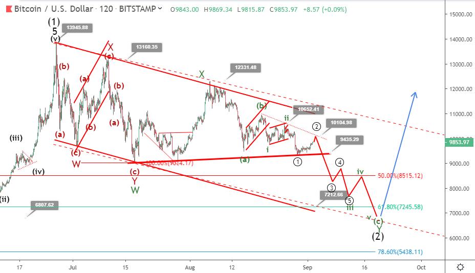 2 September Bitcoin Price Prediction