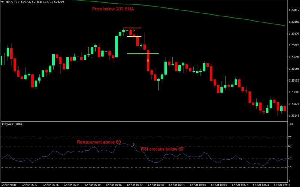 RSI Scalping Forex Trading Strategy