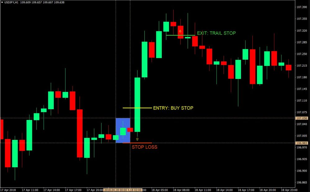 Tokyo Daybreak Forex Trading Strategy