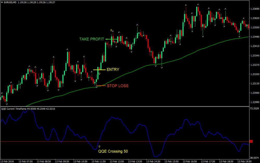 Cross EMA100 Forex Trading Strategy