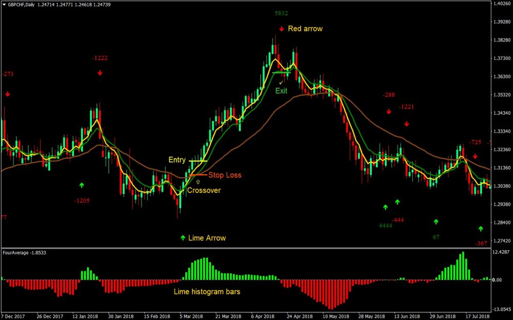 Btc forex trading strategies for beginners