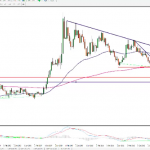 08/04/2015 EURGBP IntraDay analysis (VIDEO)
