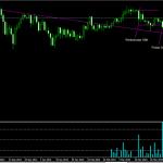 10/04/15 The Australian Dollar starts to lose its bullish momentum