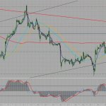 USDCAD ahead of Employment Data (UPDATE)