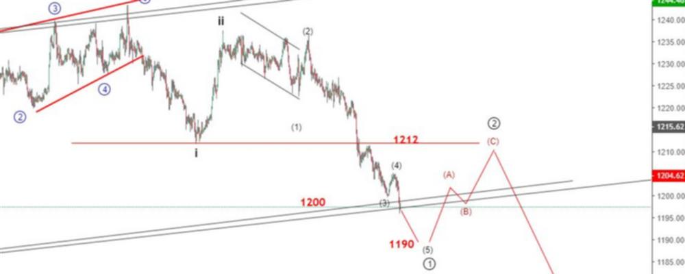 Gold Analysis: Price Breaks Below The Bearish Zone To Hit 4 Weeks Low