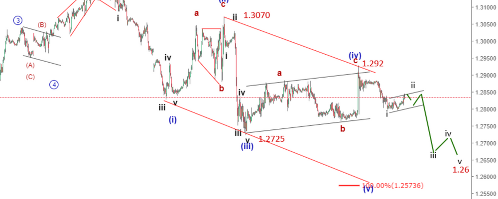 GBPUSD Elliott Wave Analysis: Sterling Remains Under Pressure After EU Meeting
