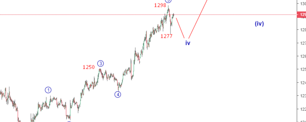 Gold Elliott Wave Analysis: Price in a Deep Retracement After Dropping Below 1280