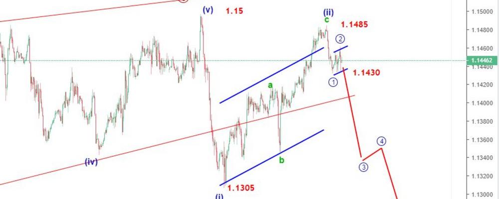 EURUSD Elliott Wave Analysis: Will Euro Resume The Bearish Trend?