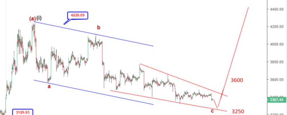 Bitcoin Analysis: Is This Bullish Price Pattern Indicating Hope For Recovery?