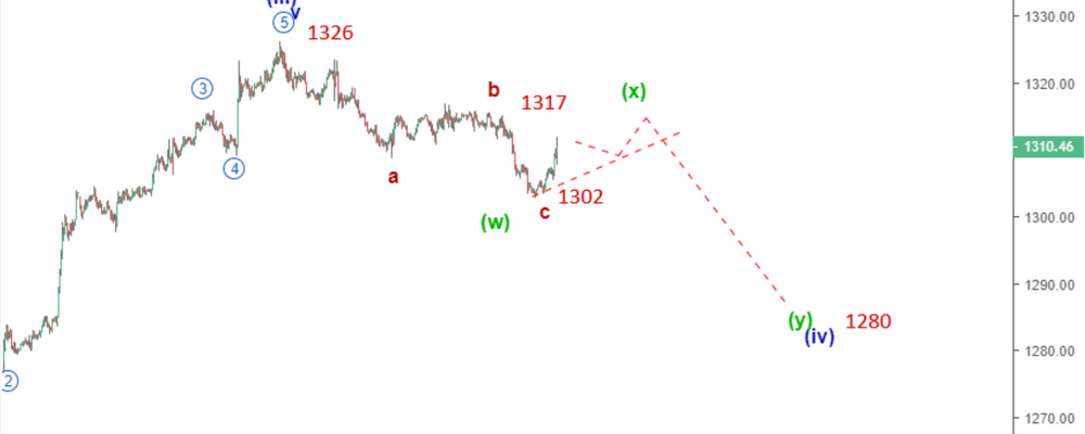 Gold Elliott Wave Analysis: The bearish Correction Halts Above 1300
