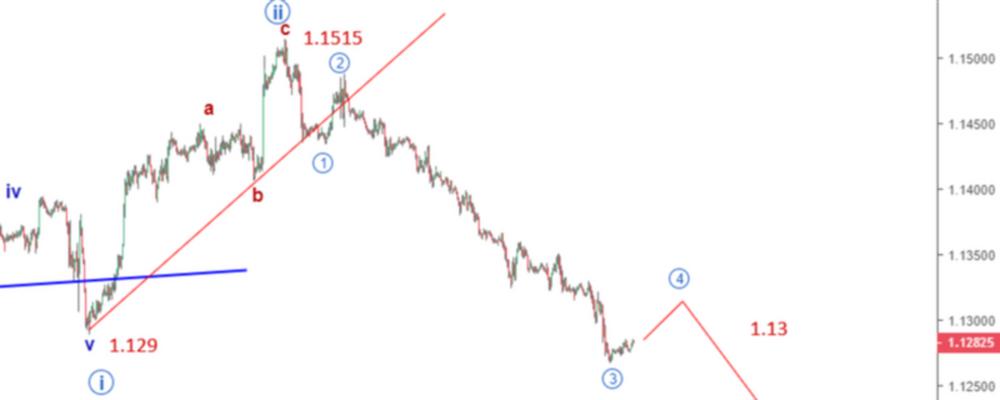 EURUSD Elliott Wave Analysis: Price Crashes Further, Below 1.13