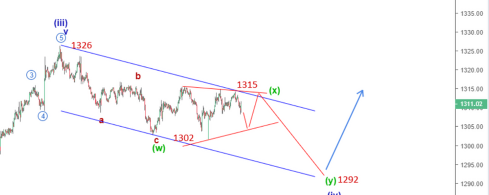 Gold Elliott Wave Analysis: Bearish Correction Continues After a Brief Rally