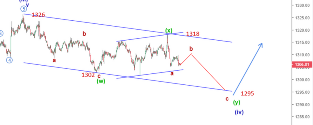 Gold Elliott Wave Analysis: Price Continues Downside After a Fast Rally